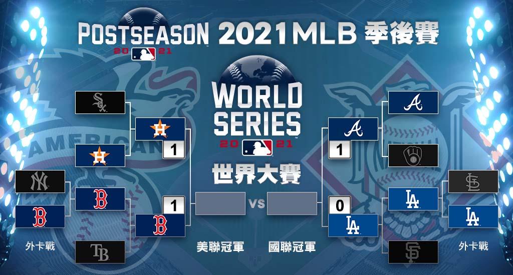 2021 MLB 美國職棒大聯盟 - 季後賽版圖